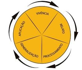 CAV: Ciclo de Aprendizagem Vivencial